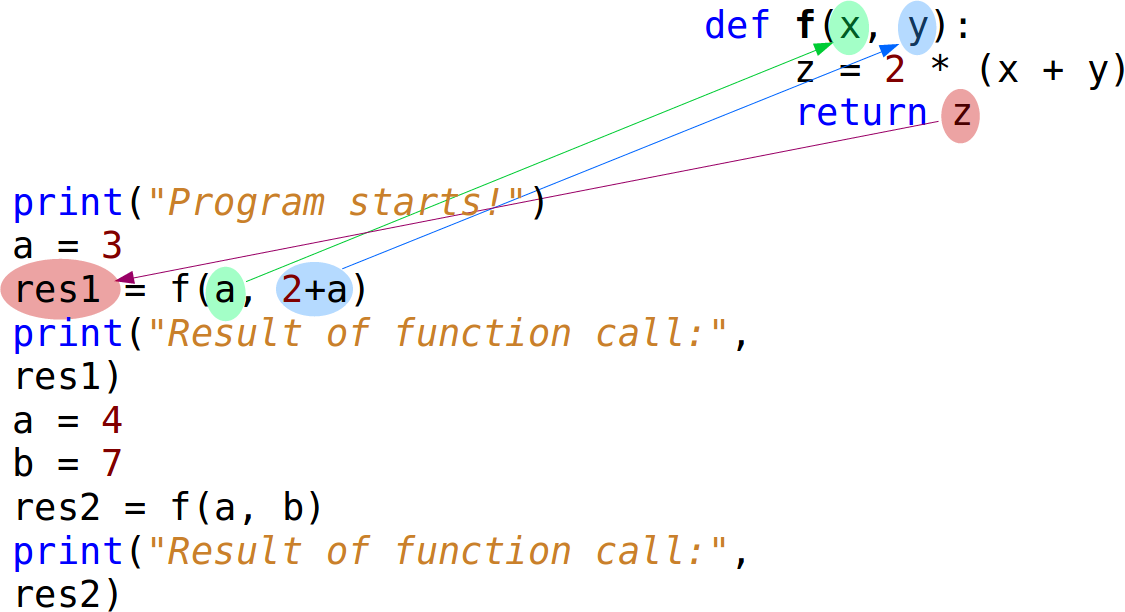 Function Call: Argument Passing Part1
