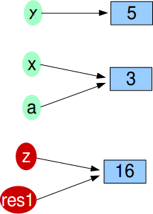Function Call: Argument Passing Part2