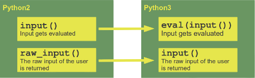 Differences between input, raw_input and the Python versions