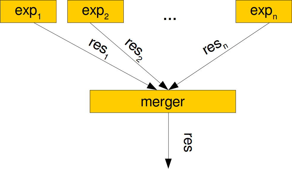 MergeExperts class with __call__ method