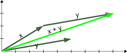 Graphical Example of Vector Addition